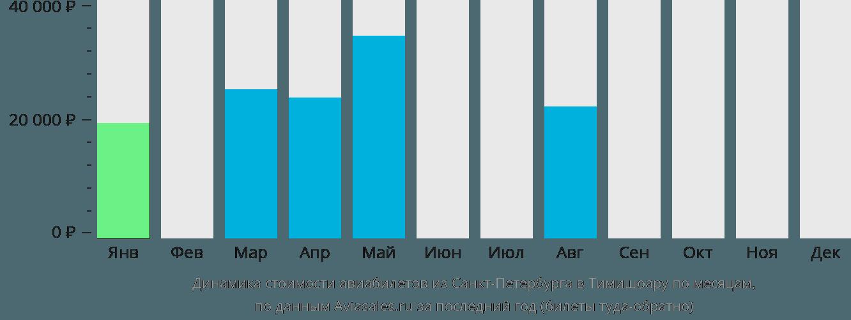 Динамика стоимости авиабилетов из Санкт-Петербурга в Тимишоару по месяцам
