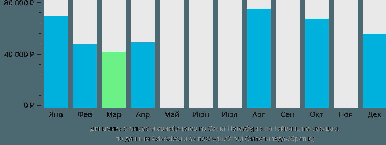 Динамика стоимости авиабилетов из Санкт-Петербурга на Тайвань по месяцам