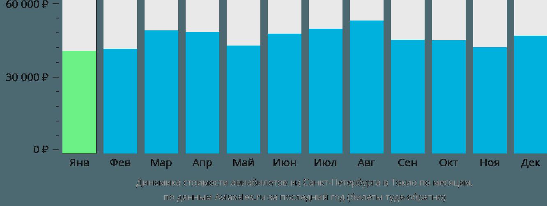 Динамика стоимости авиабилетов из Санкт-Петербурга в Токио по месяцам