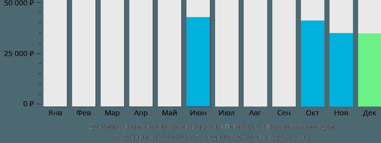 Динамика стоимости авиабилетов из Санкт-Петербурга в Ноксвилл по месяцам