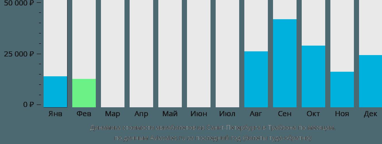Динамика стоимости авиабилетов из Санкт-Петербурга в Трабзона по месяцам