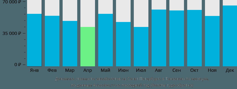 Динамика стоимости авиабилетов из Санкт-Петербурга в Танзанию по месяцам