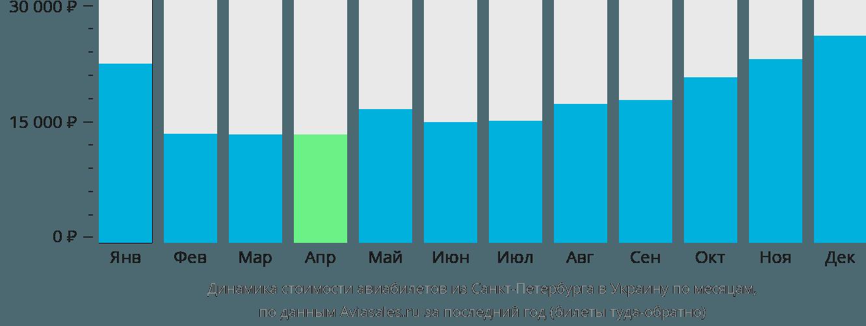 Динамика стоимости авиабилетов из Санкт-Петербурга в Украину по месяцам