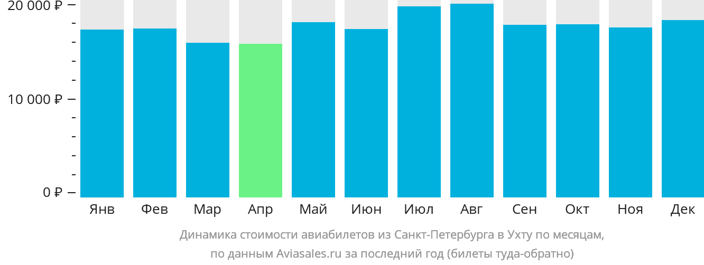 Динамика стоимости авиабилетов из Санкт-Петербурга в Ухту по месяцам