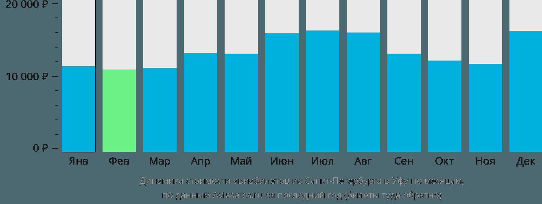 Динамика стоимости авиабилетов из Санкт-Петербурга в Уфу по месяцам