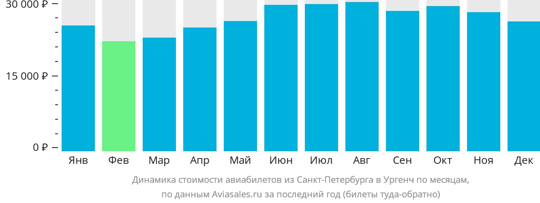 Динамика стоимости авиабилетов из Санкт-Петербурга в Ургенч по месяцам