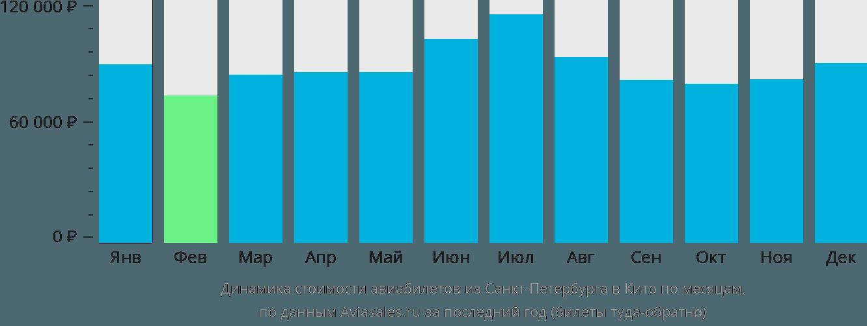 Динамика стоимости авиабилетов из Санкт-Петербурга в Кито по месяцам