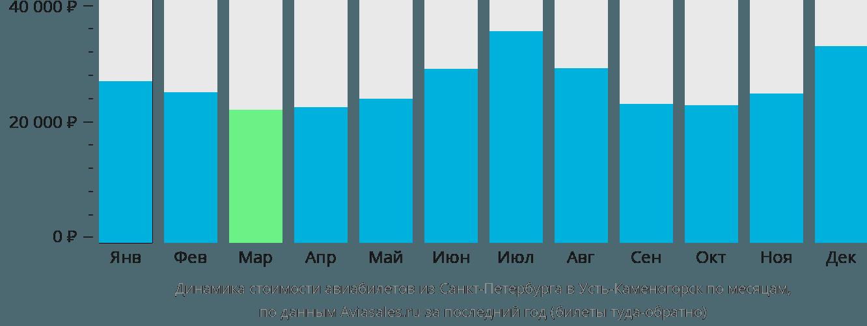 Динамика стоимости авиабилетов из Санкт-Петербурга в Усть-Каменогорск по месяцам