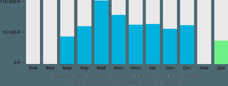Динамика стоимости авиабилетов из Санкт-Петербурга в Улан-Батор по месяцам