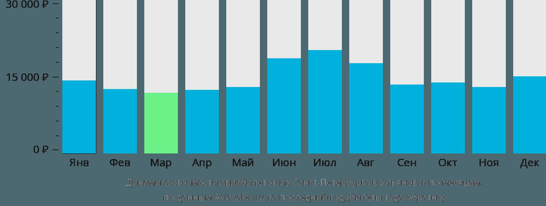 Динамика стоимости авиабилетов из Санкт-Петербурга в Ульяновск по месяцам