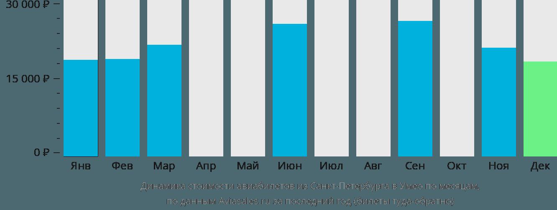 Динамика стоимости авиабилетов из Санкт-Петербурга в Умео по месяцам