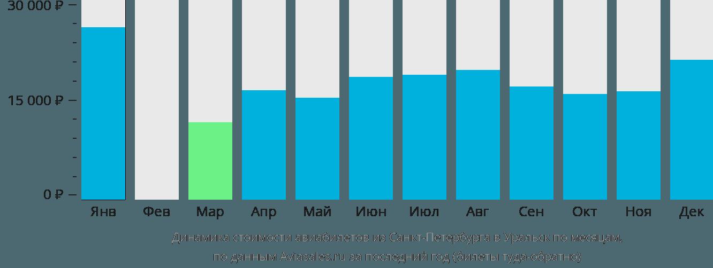 Динамика стоимости авиабилетов из Санкт-Петербурга в Уральск по месяцам