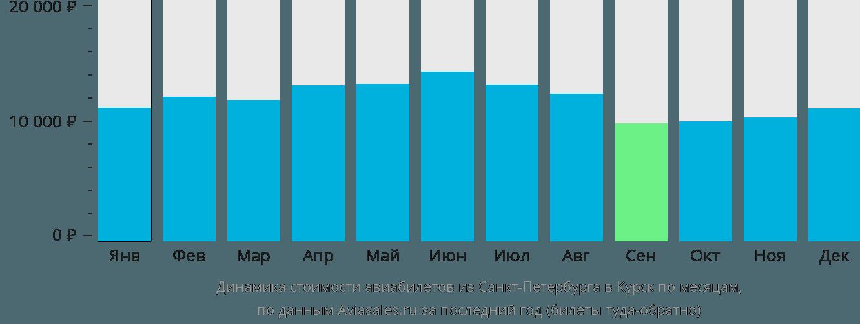Динамика стоимости авиабилетов из Санкт-Петербурга в Курск по месяцам