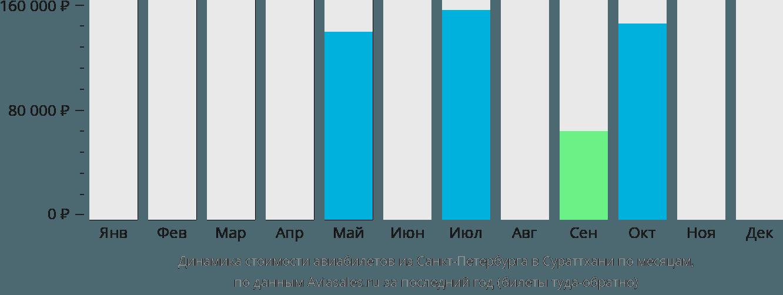 Динамика стоимости авиабилетов из Санкт-Петербурга в Сураттхани по месяцам