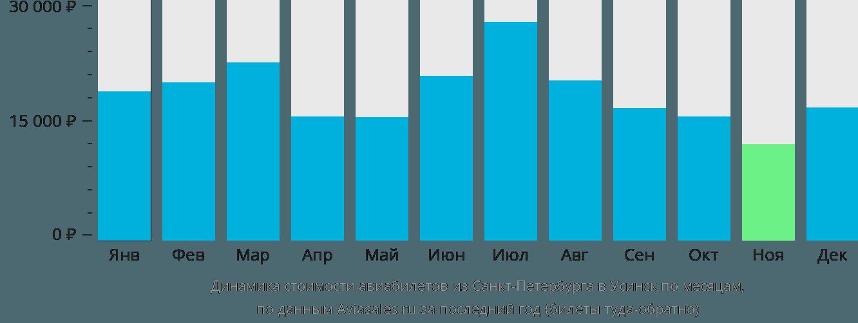 Динамика стоимости авиабилетов из Санкт-Петербурга в Усинск по месяцам