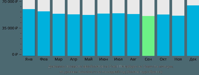 Динамика стоимости авиабилетов из Санкт-Петербурга на Самуй по месяцам