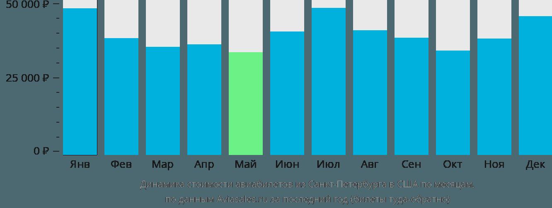 Динамика стоимости авиабилетов из Санкт-Петербурга в США по месяцам