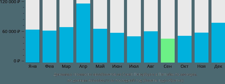 Динамика стоимости авиабилетов из Санкт-Петербурга в Паттайю по месяцам