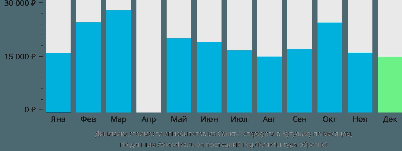 Динамика стоимости авиабилетов из Санкт-Петербурга в Бугульму по месяцам
