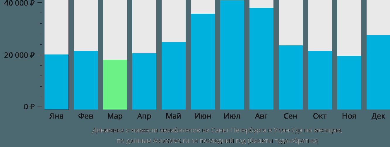 Динамика стоимости авиабилетов из Санкт-Петербурга в Улан-Удэ по месяцам