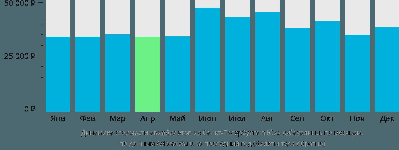 Динамика стоимости авиабилетов из Санкт-Петербурга в Южно-Сахалинск по месяцам
