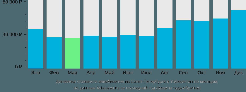 Динамика стоимости авиабилетов из Санкт-Петербурга в Узбекистан по месяцам