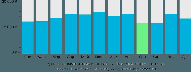 Динамика стоимости авиабилетов из Санкт-Петербурга в Варну по месяцам
