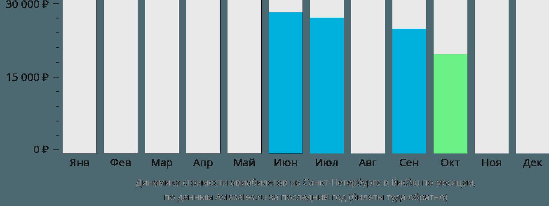 Динамика стоимости авиабилетов из Санкт-Петербурга в Висбю по месяцам