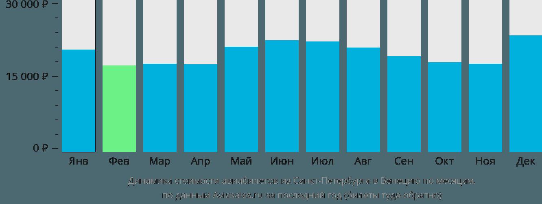 Динамика стоимости авиабилетов из Санкт-Петербурга в Венецию по месяцам