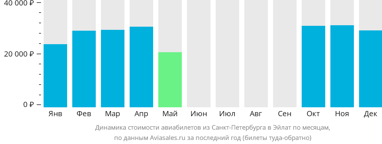 Динамика стоимости авиабилетов из Санкт-Петербурга в Овду по месяцам