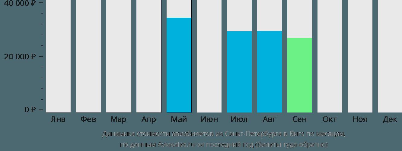 Динамика стоимости авиабилетов из Санкт-Петербурга в Виго по месяцам