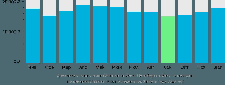 Динамика стоимости авиабилетов из Санкт-Петербурга в Вену по месяцам