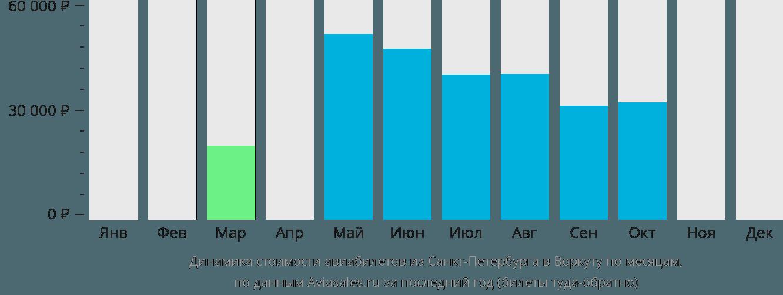 Динамика стоимости авиабилетов из Санкт-Петербурга в Воркуту по месяцам