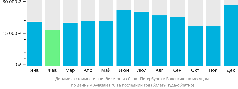 Динамика стоимости авиабилетов из Санкт-Петербурга в Валенсию по месяцам