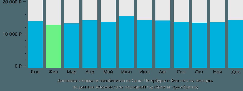 Динамика стоимости авиабилетов из Санкт-Петербурга в Вильнюс по месяцам
