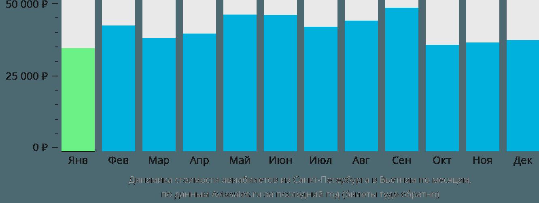 Динамика стоимости авиабилетов из Санкт-Петербурга в Вьетнам по месяцам