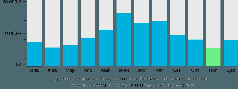 Динамика стоимости авиабилетов из Санкт-Петербурга в Волгоград по месяцам