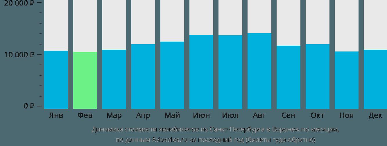 Динамика стоимости авиабилетов из Санкт-Петербурга в Воронеж по месяцам