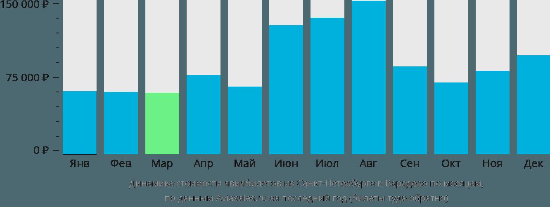 Динамика стоимости авиабилетов из Санкт-Петербурга в Варадеро по месяцам