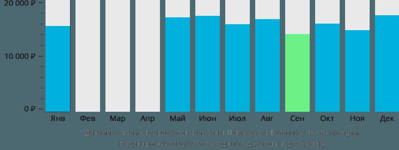 Динамика стоимости авиабилетов из Санкт-Петербурга в Великий Устюг по месяцам