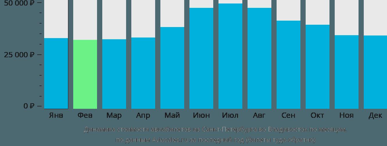 Динамика стоимости авиабилетов из Санкт-Петербурга во Владивосток по месяцам