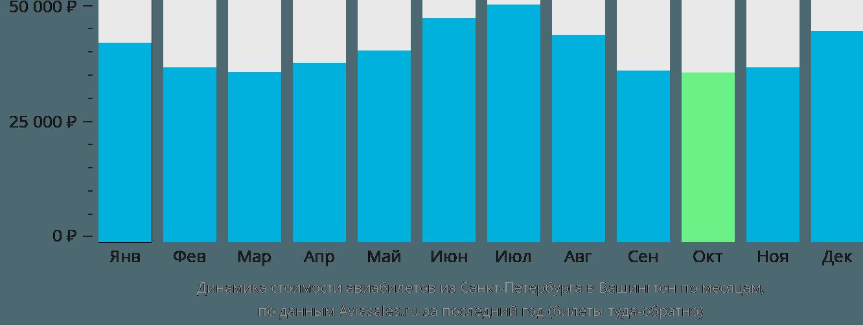 Динамика стоимости авиабилетов из Санкт-Петербурга в Вашингтон по месяцам