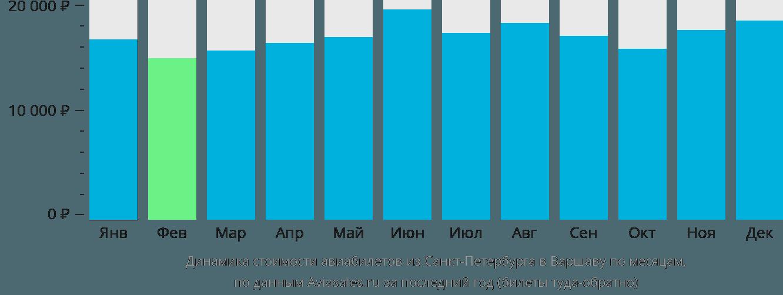 Динамика стоимости авиабилетов из Санкт-Петербурга в Варшаву по месяцам