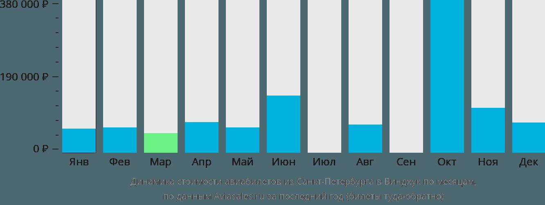 Динамика стоимости авиабилетов из Санкт-Петербурга в Виндхук по месяцам