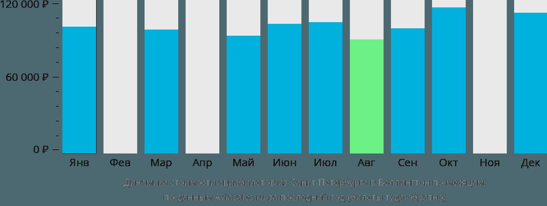 Динамика стоимости авиабилетов из Санкт-Петербурга в Веллингтон по месяцам