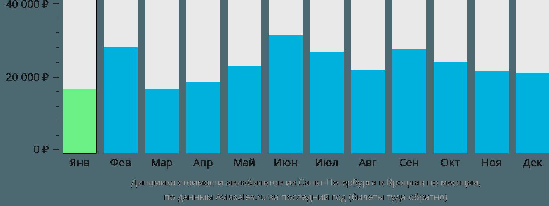 Динамика стоимости авиабилетов из Санкт-Петербурга в Вроцлав по месяцам