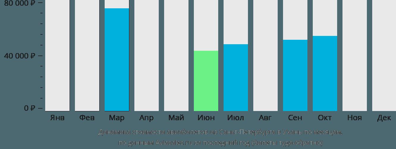 Динамика стоимости авиабилетов из Санкт-Петербурга в Ухань по месяцам