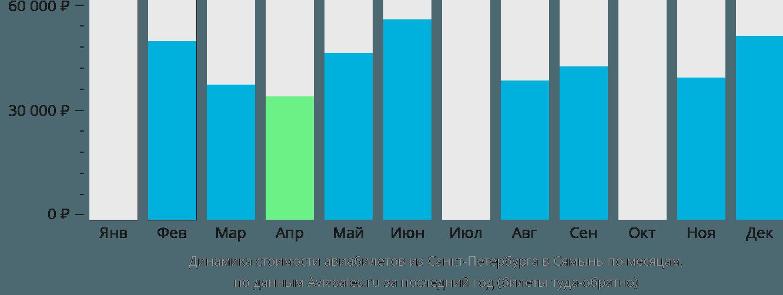Динамика стоимости авиабилетов из Санкт-Петербурга в Сямынь по месяцам