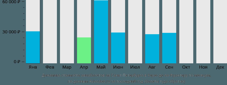 Динамика стоимости авиабилетов из Санкт-Петербурга в Херес-де-ла-Фронтеру по месяцам