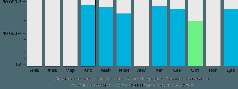 Динамика стоимости авиабилетов из Санкт-Петербурга в Эдмонтон по месяцам
